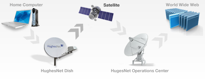 What is Satellite Internet